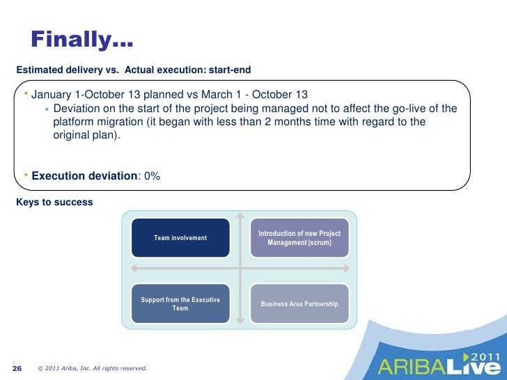 Commitment at AllLevels<br />© 2011 Ariba, Inc. All rights reserved. <br />19<br />New Project Management techniques<br />...