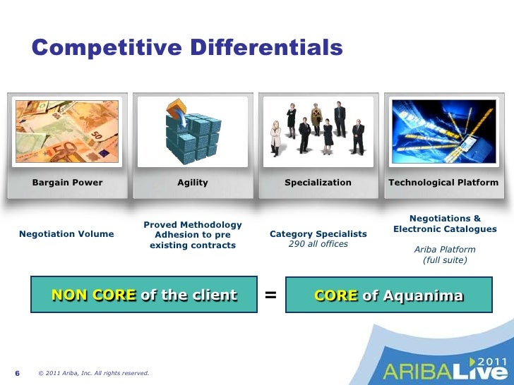 Proved workflow methodology in collaboration with our customers using world-class technology (ARIBA)