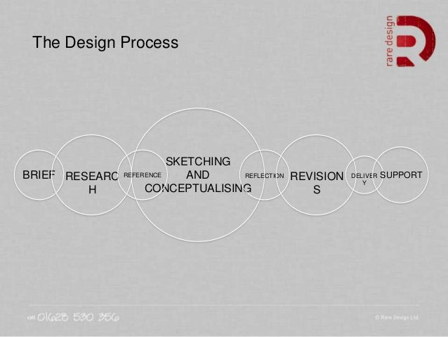 The Design Process BRIEF RESEARC H SKETCHING AND CONCEPTUALISING REFERENCE REFLECTION REVISION S DELIVER Y SUPPORT