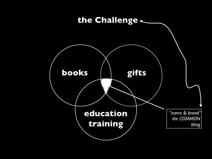 the Challenge1    Lyb rAS    books           gifts                .            carti cadouri               edu        educ...