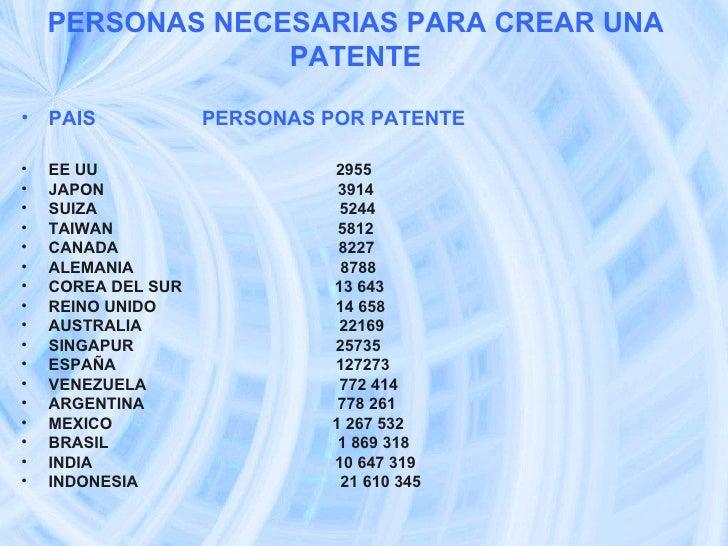 PERSONAS NECESARIAS PARA CREAR UNA PATENTE <ul><li>PAIS  PERSONAS POR PATENTE </li></ul><ul><li>EE UU  2955 </li></ul><ul>...