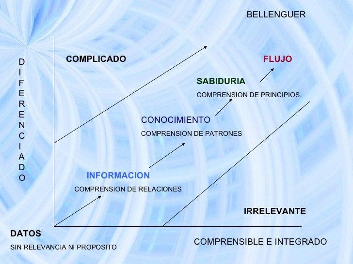 INFORMACION COMPRENSION DE RELACIONES CONOCIMIENTO COMPRENSION DE PATRONES SABIDURIA  COMPRENSION DE PRINCIPIOS FLUJO COMP...