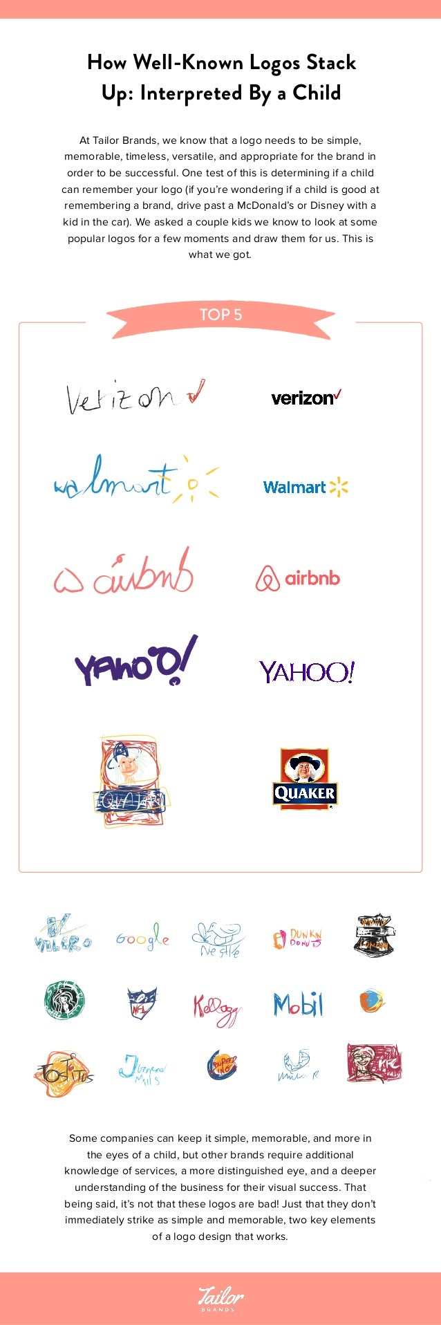 How Well-Known Logos Stack Up: Interpreted By a Child At Tailor Brands, we know that a logo needs to be simple, memorable,...