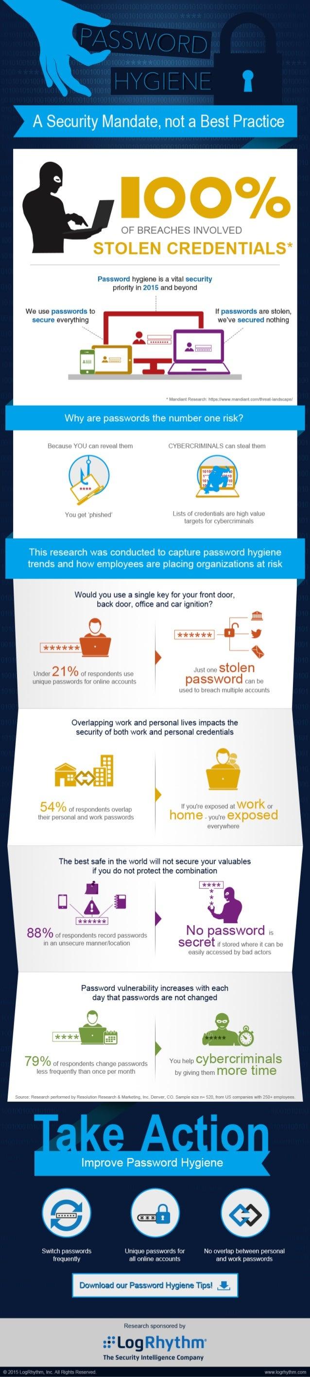 LogRhythm Password Hygiene Infographic