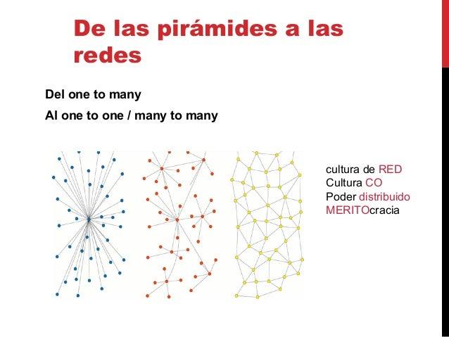De las pirámides a las redes Del one to many Al one to one / many to many cultura de RED Cultura CO Poder distribuido MERI...