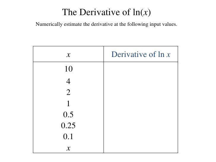 The Derivative of ln(x)<br />Numerically estimate the derivative at the following input values.<br />