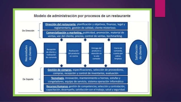 Log stica de restaurante for Manual de compras de un restaurante pdf