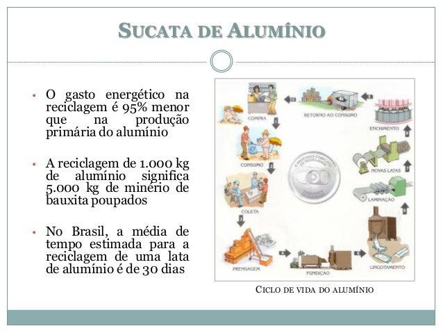 SUCATA DE ALUMÍNIO • O gasto energético na reciclagem é 95% menor que na produção primária do alumínio • A reciclagem de 1...