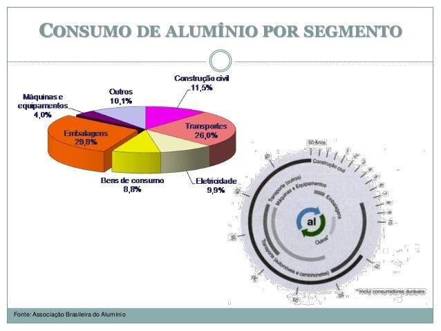 CONSUMO DE ALUMÍNIO POR SEGMENTO Fonte: Associação Brasileira do Alumínio