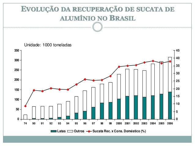 EVOLUÇÃO DA RECUPERAÇÃO DE SUCATA DE ALUMÍNIO NO BRASIL 0 50 100 150 200 250 300 350 74 90 91 92 93 94 95 96 97 98 99 2000...