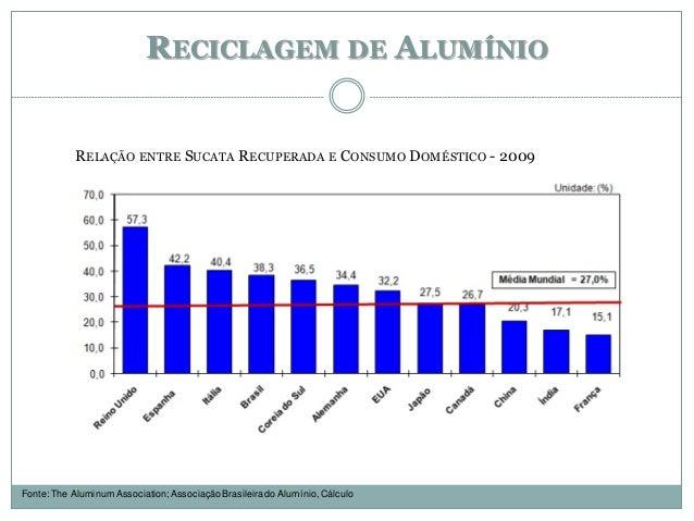 RECICLAGEM DE ALUMÍNIO RELAÇÃO ENTRE SUCATA RECUPERADA E CONSUMO DOMÉSTICO - 2009 Fonte: The Aluminum Association; Associa...