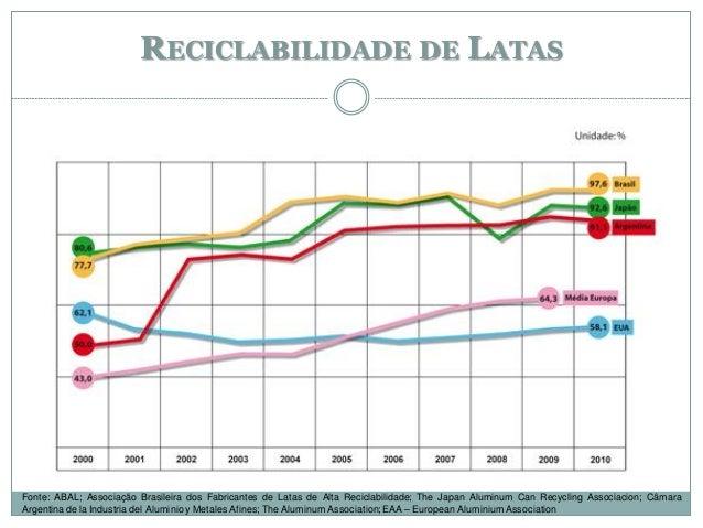 RECICLABILIDADE DE LATAS Fonte: ABAL; Associação Brasileira dos Fabricantes de Latas de Alta Reciclabilidade; The Japan Al...