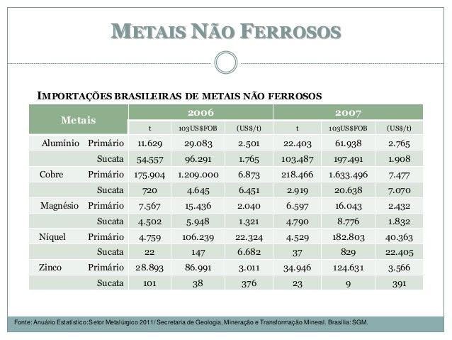METAIS NÃO FERROSOS Metais 2006 2007 t 103US$FOB (US$/t) t 103US$FOB (US$/t) Alumínio Primário 11.629 29.083 2.501 22.403 ...