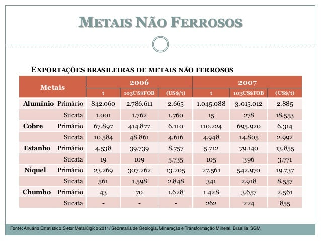 METAIS NÃO FERROSOS EXPORTAÇÕES BRASILEIRAS DE METAIS NÃO FERROSOS Fonte: Anuário Estatístico: Setor Metalúrgico 2011/ Sec...
