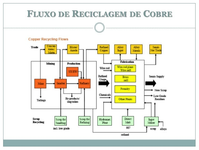 FLUXO DE RECICLAGEM DE COBRE