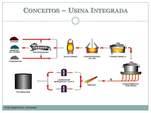 CONCEITOS – USINA INTEGRADA Fonte: Belgo Mineira – Monlevade