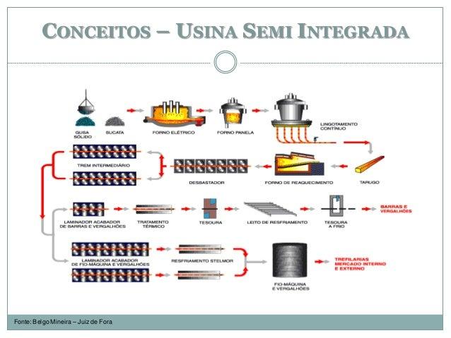 CONCEITOS – USINA SEMI INTEGRADA Fonte: Belgo Mineira – Juiz de Fora