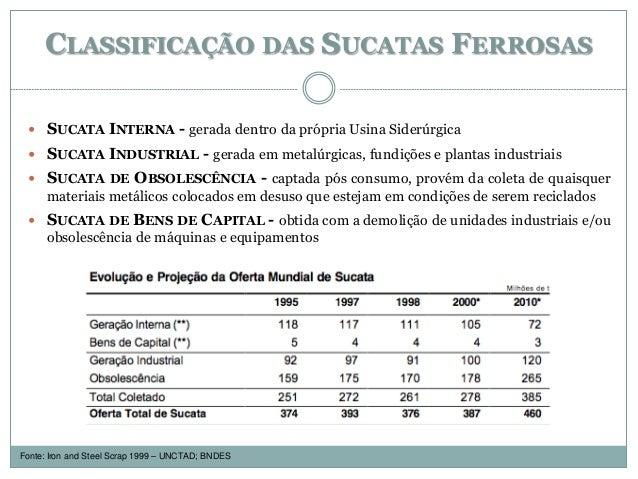CLASSIFICAÇÃO DAS SUCATAS FERROSAS  SUCATA INTERNA - gerada dentro da própria Usina Siderúrgica  SUCATA INDUSTRIAL - ger...