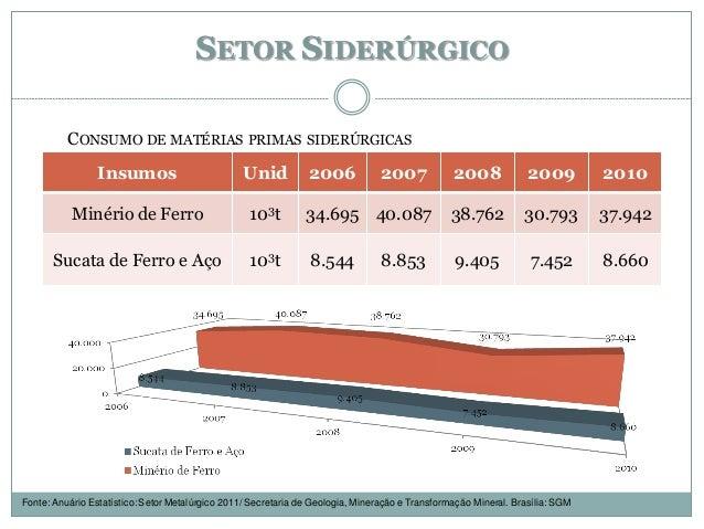 SETOR SIDERÚRGICO Insumos Unid 2006 2007 2008 2009 2010 Minério de Ferro 103t 34.695 40.087 38.762 30.793 37.942 Sucata de...