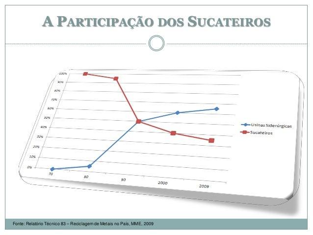 A PARTICIPAÇÃO DOS SUCATEIROS Fonte: Relatório Técnico 83 – Reciclagem de Metais no País, MME, 2009