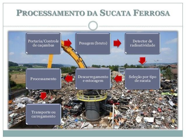 PROCESSAMENTO DA SUCATA FERROSA Portaria/Controle de caçambas Pesagem (bruto) Detector de radioatividade Seleção por tipo ...