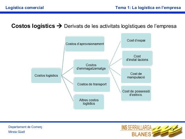 Logística comercial  Tema 1: La logística en l'empresa  Costos logístics  Derivats de les activitats logístiques de l'emp...