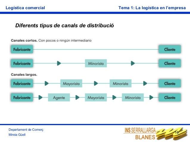 Logística comercial  Tema 1: La logística en l'empresa  Diferents tipus de canals de distribució  Departament de Comerç Mi...