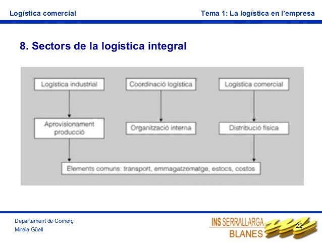 Logística comercial  Tema 1: La logística en l'empresa  8. Sectors de la logística integral  Departament de Comerç Mireia ...