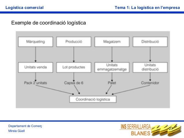 Logística comercial  Tema 1: La logística en l'empresa  Exemple de coordinació logística  Departament de Comerç Mireia Güe...