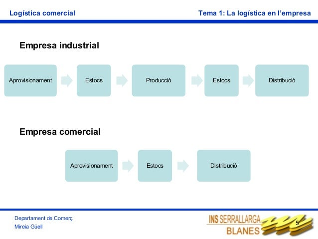 Logística comercial  Tema 1: La logística en l'empresa  Empresa industrial  Aprovisionament  Estocs  Producció  Estocs  Di...