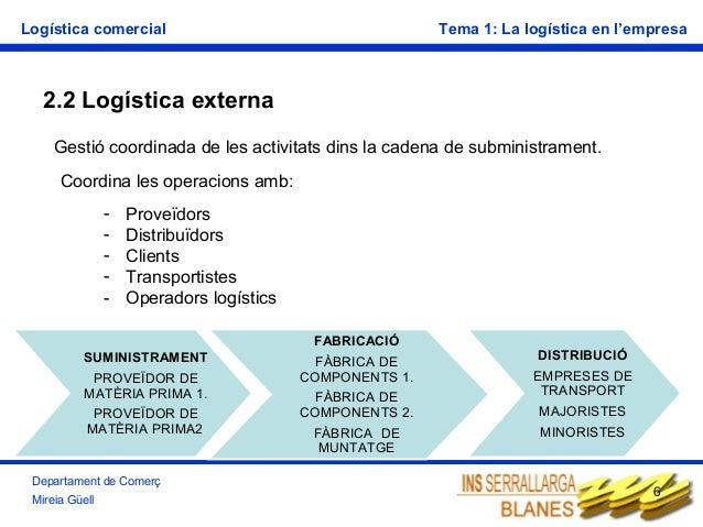 Logística comercial  Tema 1: La logística en l'empresa  2.2 Logística externa Gestió coordinada de les activitats dins la ...