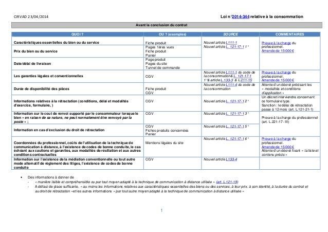 CIRVAD 23/04/2014 Loi n°2014-344 relative à la consommation 1 Avant la conclusion du contrat QUOI ? OU ? (exemples) SOURCE...