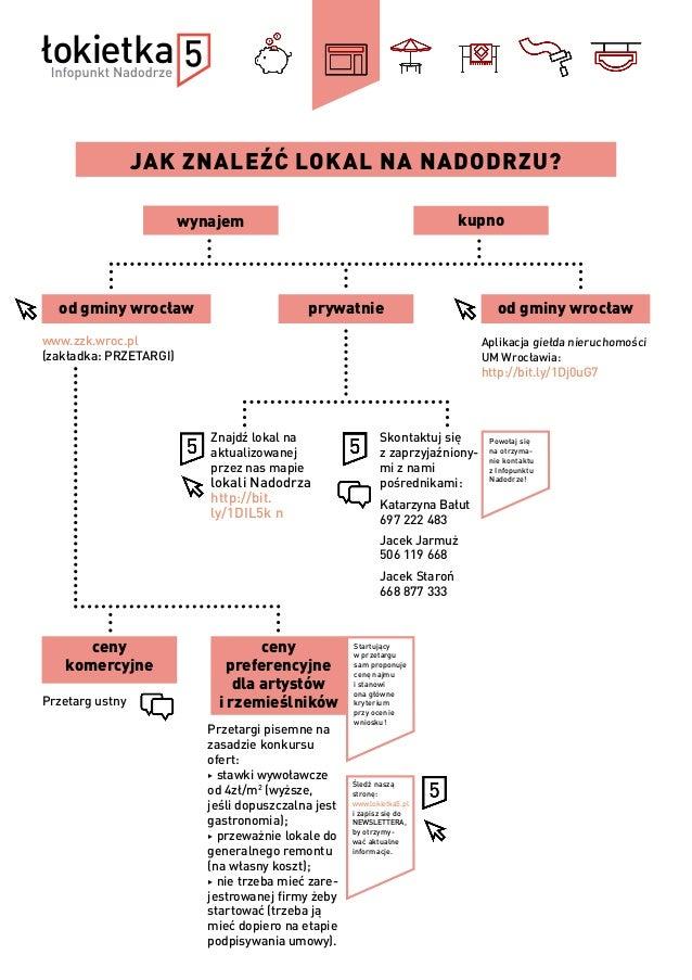 JAK ZNALEŹĆ LOKAL NA NADODRZU? wynajem kupno Przetargi pisemne na zasadzie konkursu ofert: ▶ stawki wywoławcze od 4zł/m2 (...
