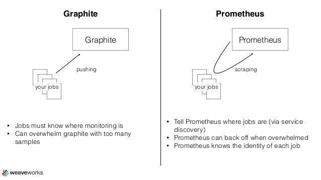 Loki: An Opensource Zipkin/Prometheus Mashup written in Go