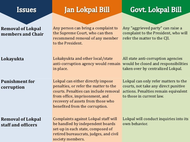 current status of lokpal bill