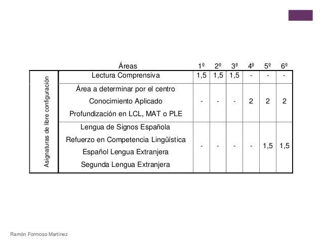 Áreas 1º 2º 3º 4º 5º 6º  Asignaturas de libre configuración  Lectura Comprensiva 1,5 1,5 1,5 - - -  Área a determinar por ...