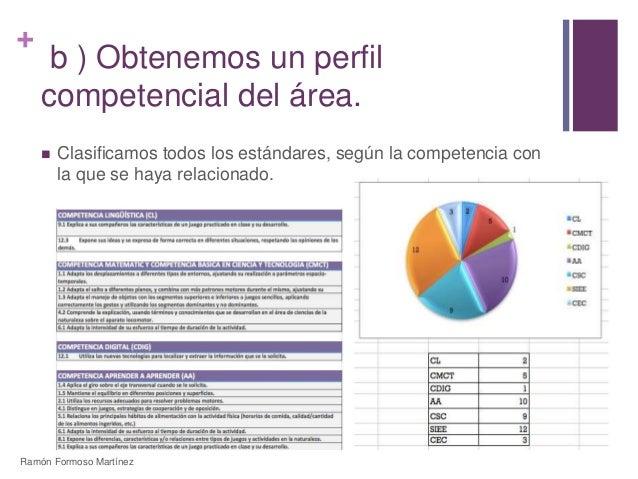 +  b ) Obtenemos un perfil  competencial del área.   Clasificamos todos los estándares, según la competencia con  la que ...