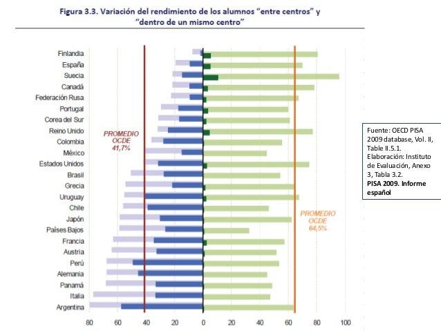 Elaboración: Institutode Evaluación, Anexo3, Tabla 3.2. a partir delos datos contenidosen OECD PISA 2009database.PISA 2009...