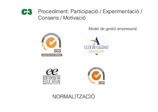 NORMALITZACIÓ Procediment: Participació / Experimentació / Consens / Motivació C3 Model de gestió empresarial