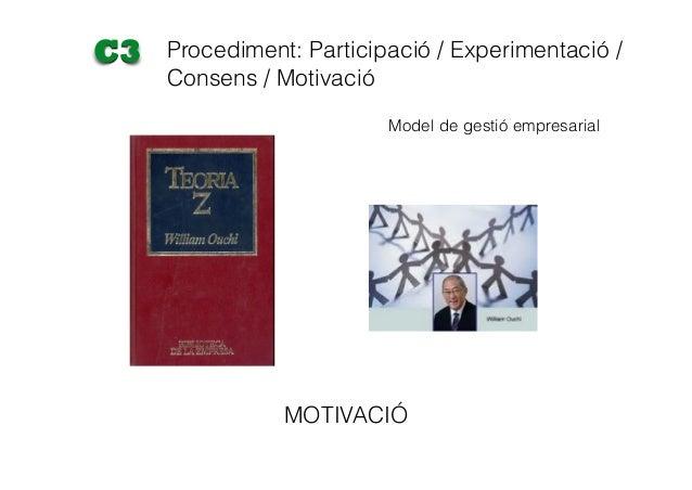 MOTIVACIÓ Procediment: Participació / Experimentació / Consens / Motivació C3 Model de gestió empresarial