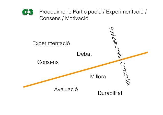 Experimentació Debat Consens Avaluació Millora Durabilitat ProfessionalsiComunitat Procediment: Participació / Experimenta...