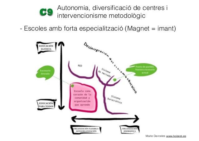 Autonomia, diversificació de centres i intervencionisme metodològicC9 - Intervencionisme motodològic