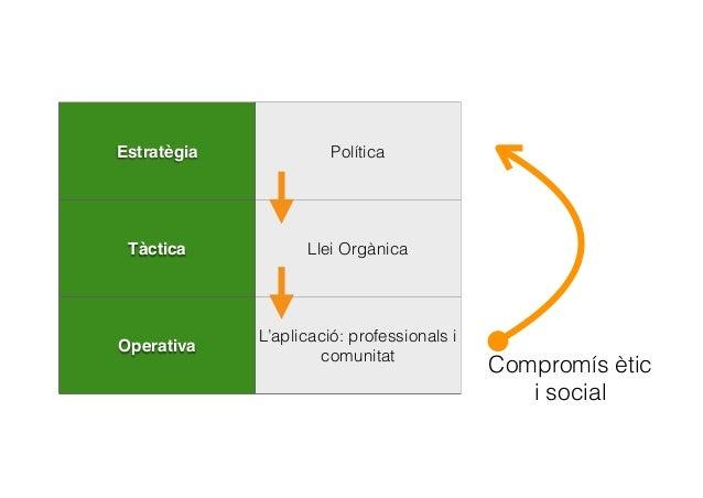 CAP A ON ANAM? • Nivell estratègic: Política de COMPROMÍS SOCIAL • Nivell tàctic: Llei educativa: PACTE SOCIAL • Nivell op...