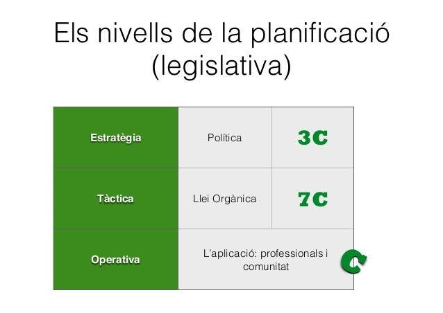 Els nivells de la planificació (legislativa) Estratègia Política 3C Tàctica Llei Orgànica 7C Operativa L'aplicació: profess...