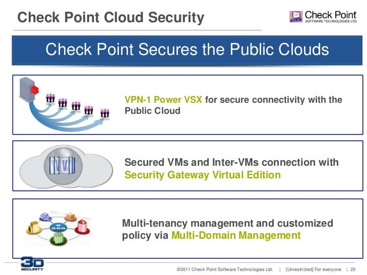 Check Point: Security in virtual environment