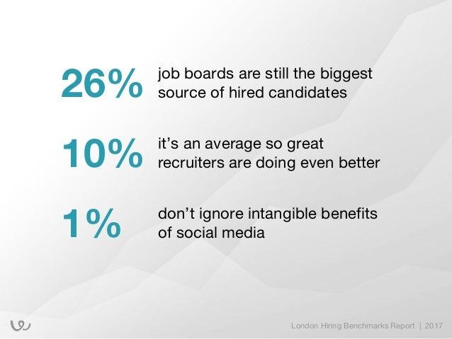 biggest job boards