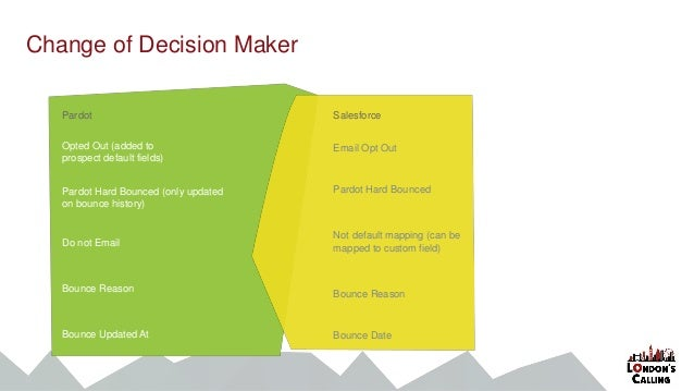 Change of Decision Maker Pardot Opted Out (added to prospect default fields) Pardot Hard Bounced (only updated on bounce h...