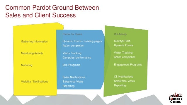 Common Pardot Ground Between Sales and Client Success Gathering Information Monitoring Activity Nurturing Visibility / Not...