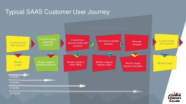 Typical SAAS Customer User Journey Monitor usage & potential reference 6-month referral review with customer Monitor usage...