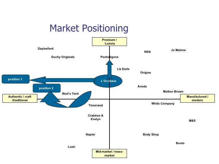 positioning map for lush cosmetics uk Positioning • product positioning - anti-animal testing stance • brand positioning:   strategy (106 stores in uk) (lush,2015) - online - store locations  lush:  fresh, handmade cosmetics (no date) available at:  at:   article/recycling-our-black-pots (accessed: 28 october 2015.